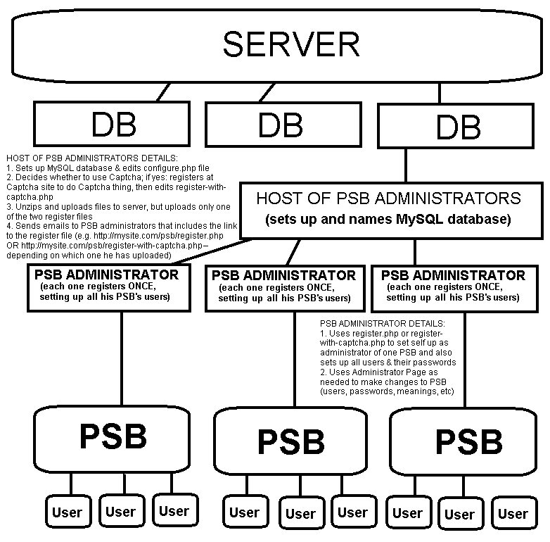 The Personal Status Board (PSB™) Hosting Diagram